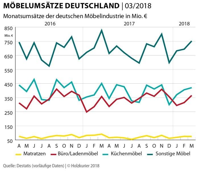 Möbel Umsätze Deutschland März
