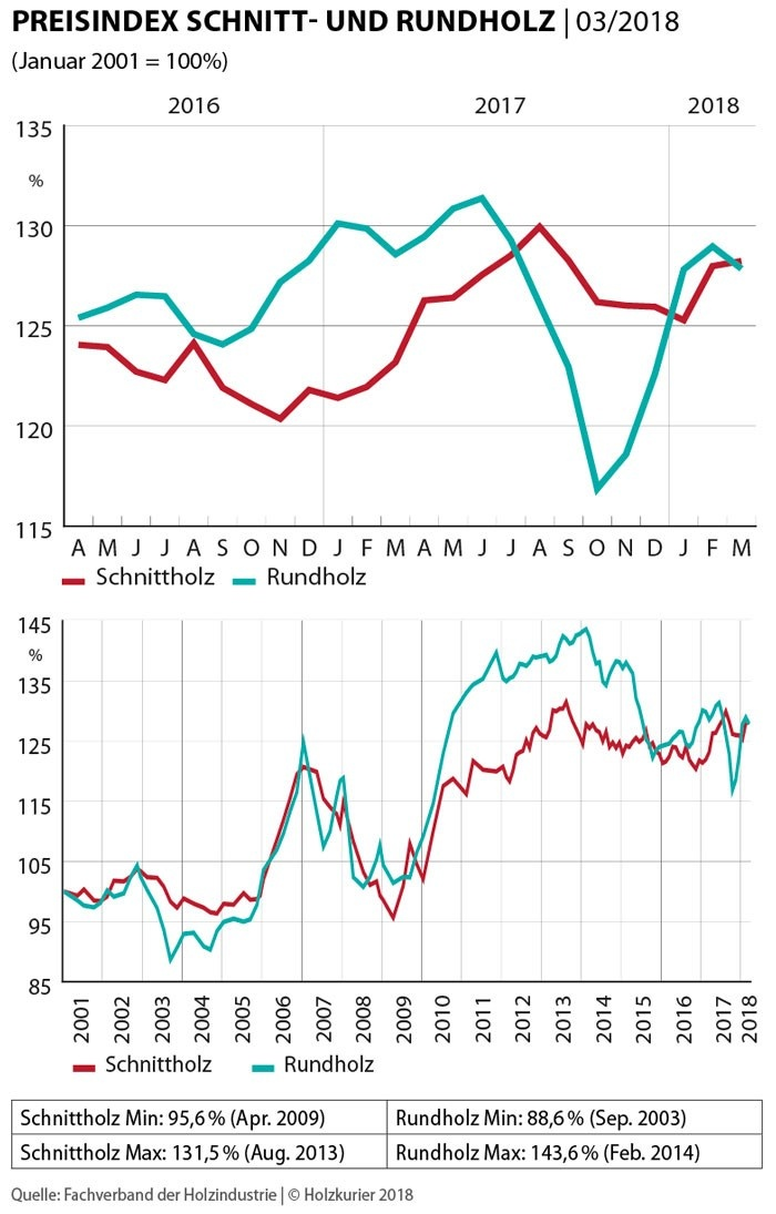 Rundholz Schnittholz Preisindex Maerz 2018