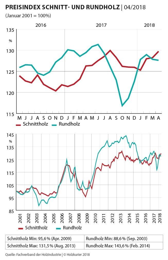 Rh Sh Preisindex April 2018