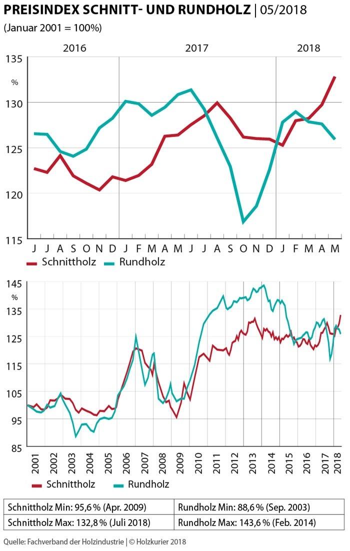 Schnittholz Rauf Rundholz Runter Index Mai 2018